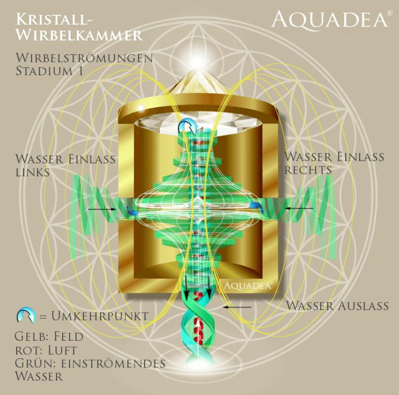 Kristall Wirbelkammer schematischer Querschnitt