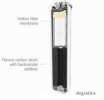 Aquadea Q1 Filterpatrone Querschnitt